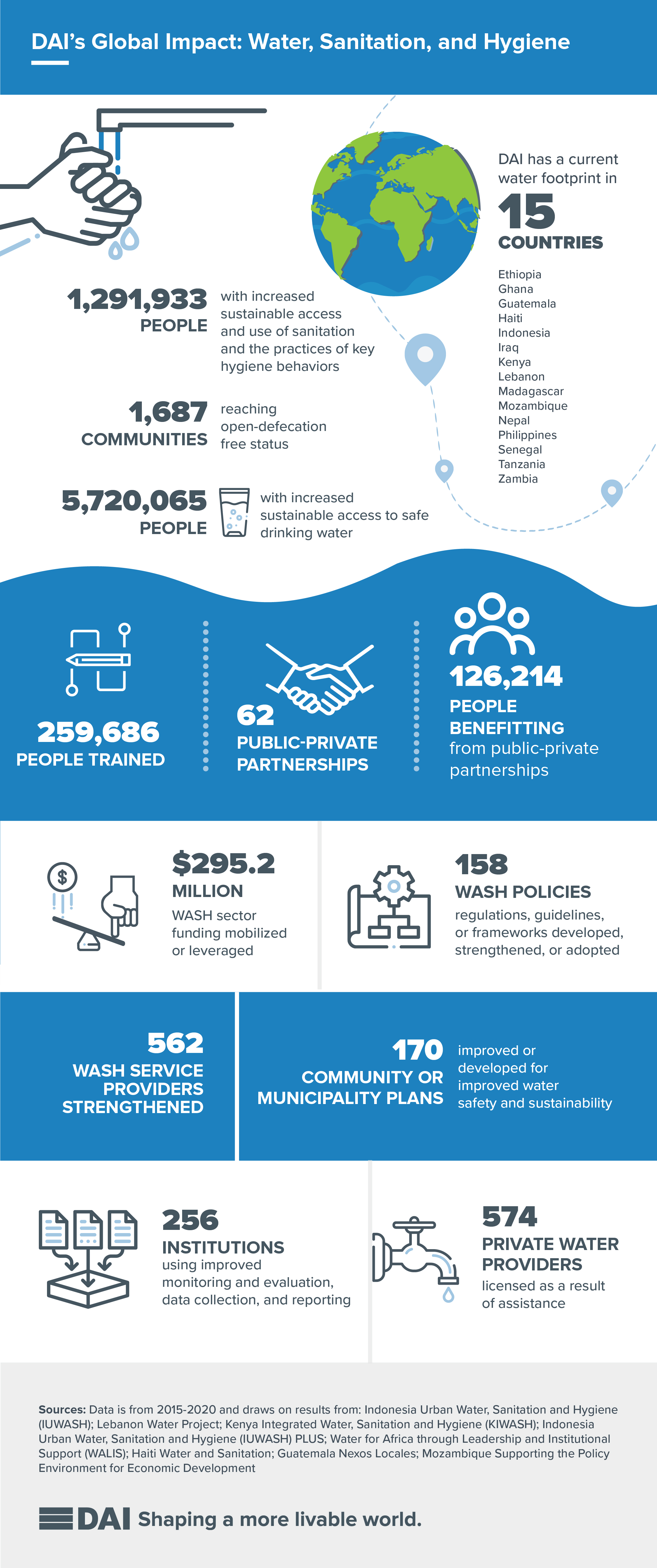 Water and Sanitation Infographic